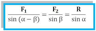 rumus sinus untuk arah vektor resultan