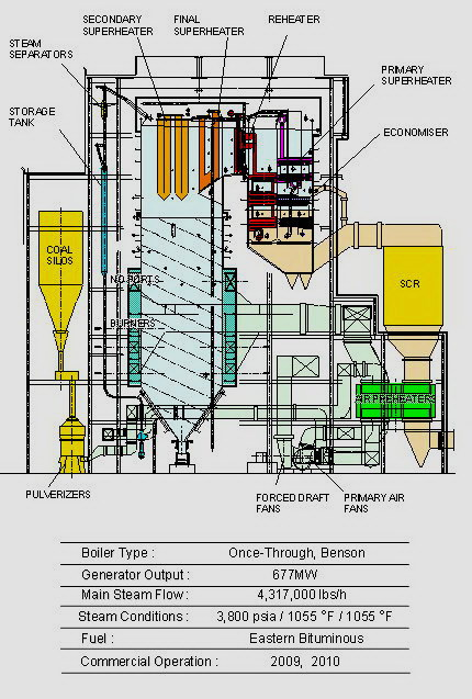 further Coalgas also Fp Img as well Power Plants Clipart in addition Px Steam Generator Svg. on coal power plant diagram
