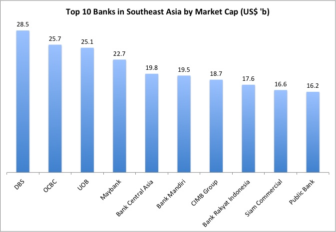 My Knowledge Bank: A Comparison of Banks in Southeast Asia