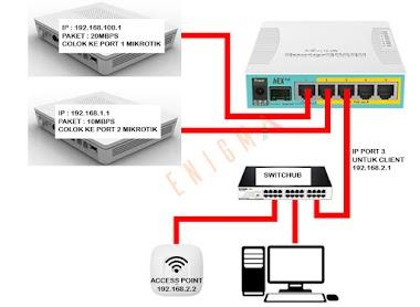 Cara Setting 2 ISP Internet Di Satu Mikrotik - Catatanku