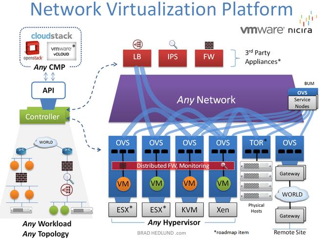Sflow Multi Tenant Traffic In Virtualized Network