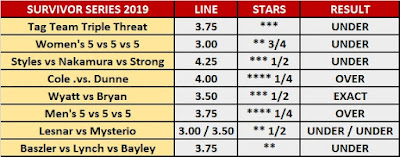 Survivor Series (2019) Star Ratings O/U Results