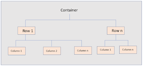 DOM level hierarchy of containers, rows and columns