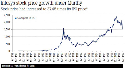 Infosys stock price growth under Murthy
