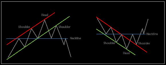 Price pattern forex