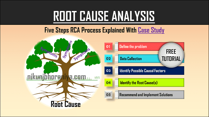 Root Cause Analysis (RCA) Method Problem Solving
