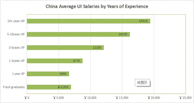 China Average UI Salaries by Years of Experience