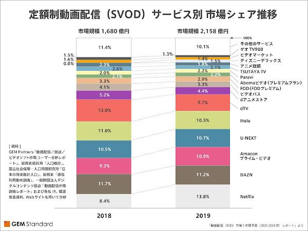 定額制動画配信(SVOD) サービス別市場シェア推移