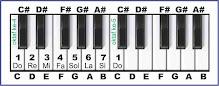 gambar solmisasi c pada piano