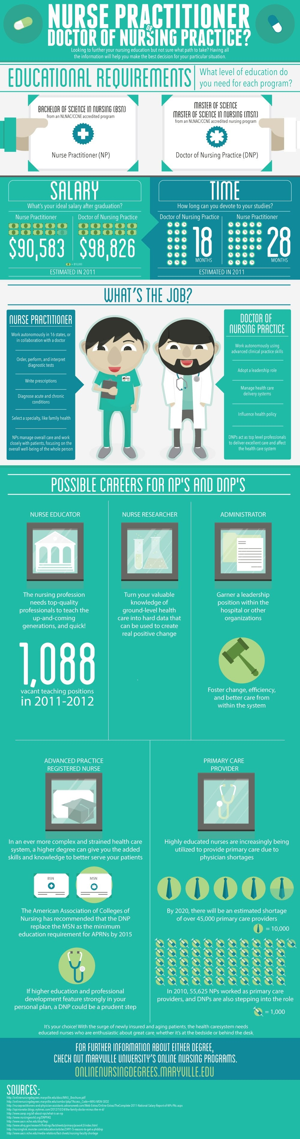 Nurse Practitioner or Doctor of Nursing Practice? #infographic