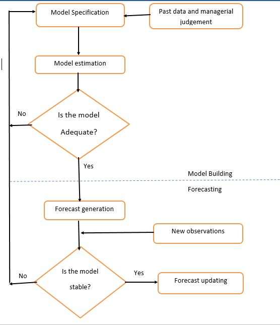 modeling and business forecasting phases