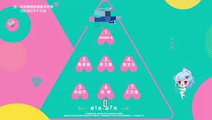 Peringkat Trainee AKB48 Team SH dan SNH48 di Hasil Vote Keempat PRODUCE CAMP 2020