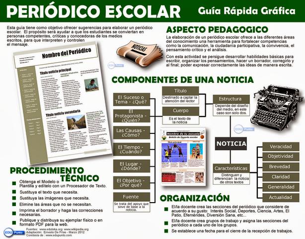 periodico escolar, noticia, escuela, analisis, pedagogia, modelo, plantilla, revista, caracteristicas, guia rapida