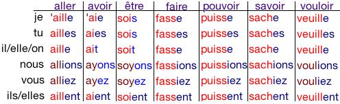 Subjonctif - czasowniki nieregularne 3 - Francuski przy kawie