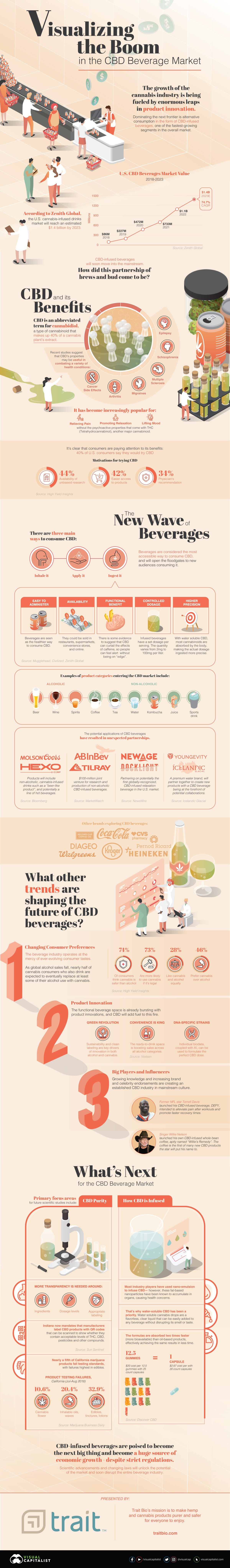 visualizing-the-boom-in-the-cbd-beverage-market-infographic