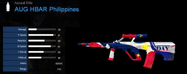 Detail Statistik AUG HBAR Philippines
