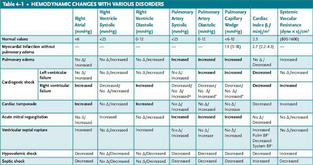 hemodynamic changes with various disorders