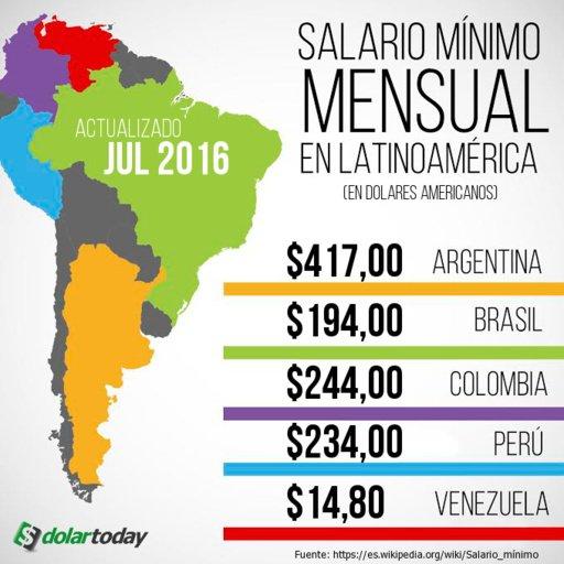 Los mejores salariso en Latinoamérica