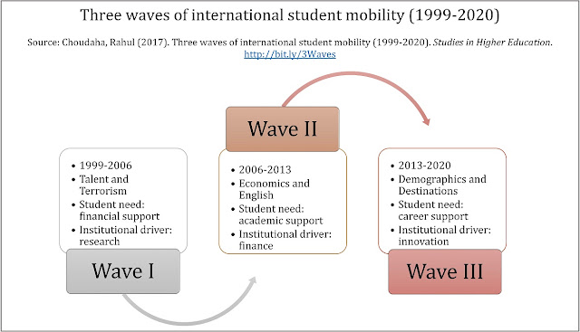 Research Trends on Three Waves of International Student Mobility Recruitment Experiences Enrollment