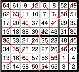 """The """"Michelet"""" order-8 magic torus that magnifies the """"Dürer"""" magic square of order-4 by using 2 x 2 squares"""
