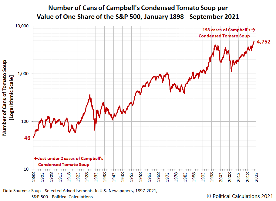 Number of Cans of Campbell's Condensed Tomato Soup per Value of One Share of the S&P 500, January 1898 - September 2021