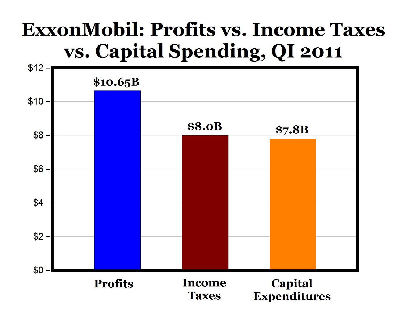 Exxon Q1 Pays $1M Income Tax per Hour: Who's Not Paying Fair