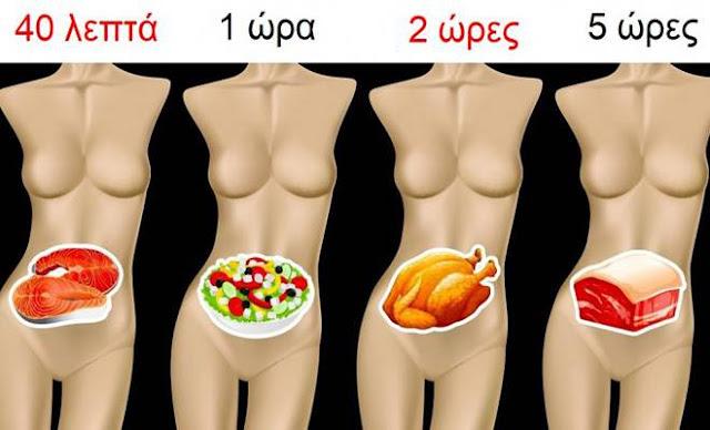 Πόσο Χρόνο χρειάζονται διάφορες Τροφές να Χωνευτούν