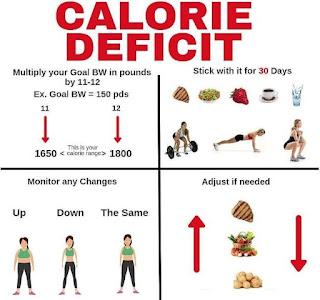 Calorie Deficiency