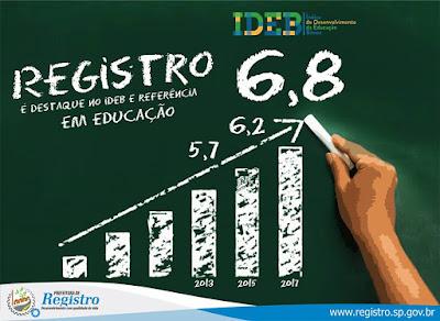 IDEB de Registro-SP supera média de países Desenvolvidos