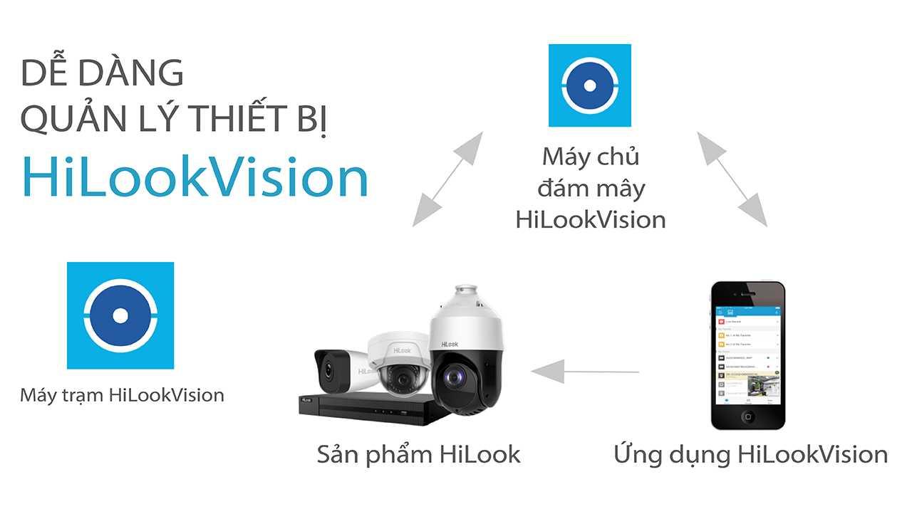 Camera Xoay Hilook 2MP, Đàm thoại 2 chiều, Kết nối không dây