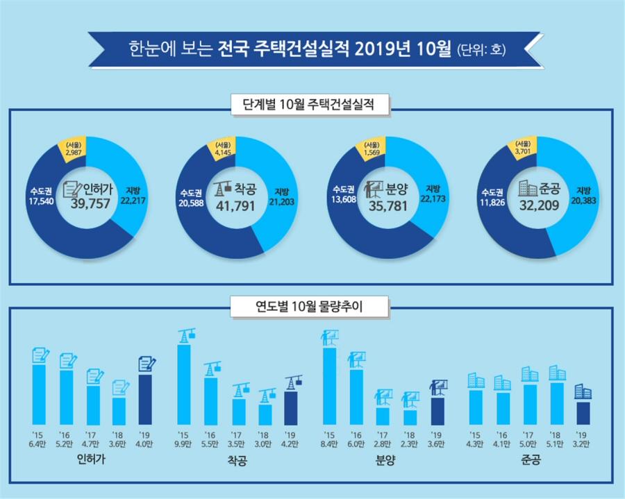 2019년 10월 주택 인허가 전국 39,757호, 전년동월 대비 10.8%