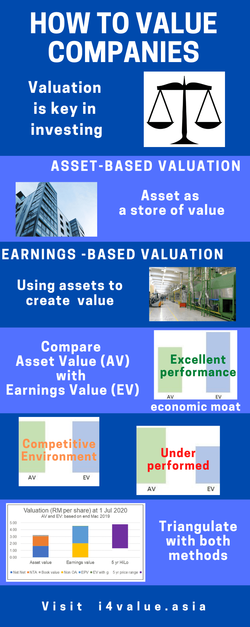 Stock Tips: How to value companies