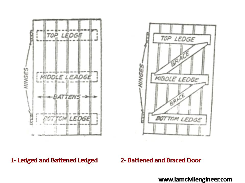 Ledged battened and braced doors  sc 1 st  Iamcivilengineer & 12+ Different Common Types of Doors - Iamcivilengineer