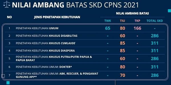 Nilai Passing Grade (Ambang Batas) CPNS 2021