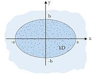 Fig. 5.3: Neerslag op ellips. Grondwaterzakboekje Gwz2016. Pag. 49. www.grondwaterzakboekje.nl