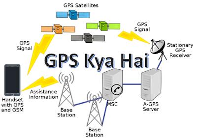 GPS Kya Hai | GPS Kaise Kaam Karta Hai | GPS Kya Hota Hai