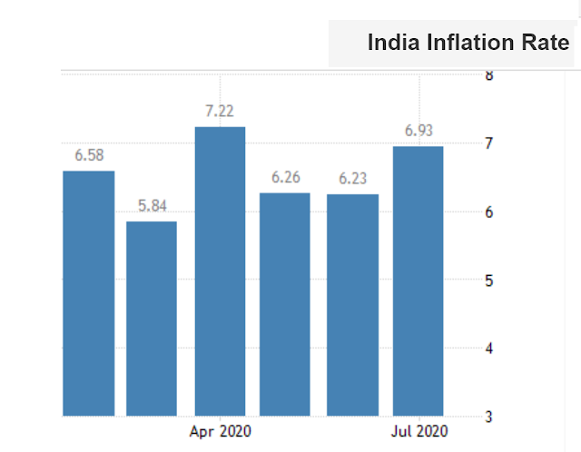 Inflation rate of india