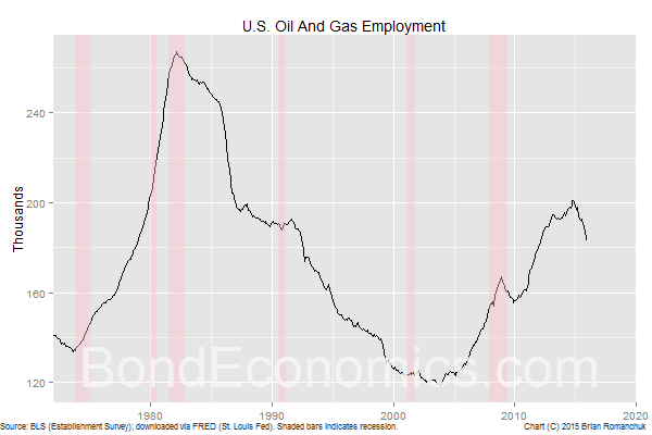 Chart: U.S. Oil and Gas Employment