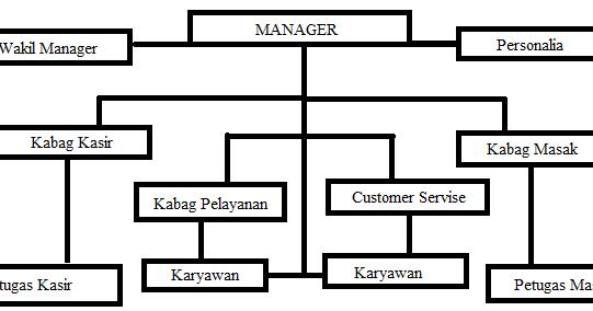 Kumpulan Soal Soal Tentang Manajemen Dan Organisasi Ilpeekom Atatur Ady Wibowo