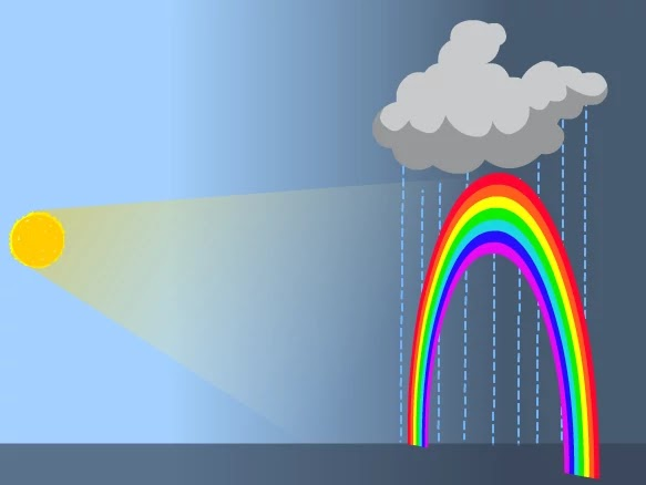 Formation of a rainbow by water droplets