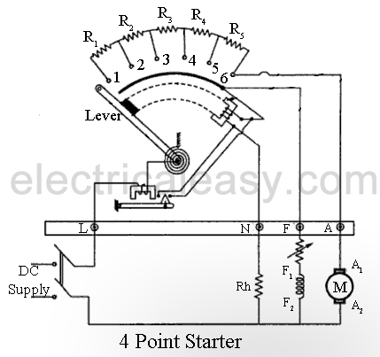 starting methods of a dc motor electricaleasy com Motor Starter Overload Wiring Diagrams the main difference between a 3 point starter and a 4 point starter is that the no voltage coil (electromagnet e) is not connected in series with the field