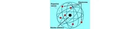 modelo atomico de rutherford - sdce.es - sitio de consulta escolar