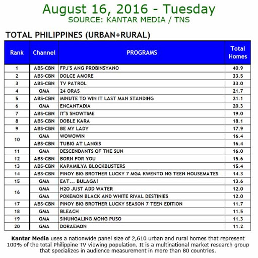 Kantar Media National TV Ratings - Aug 16, 2016