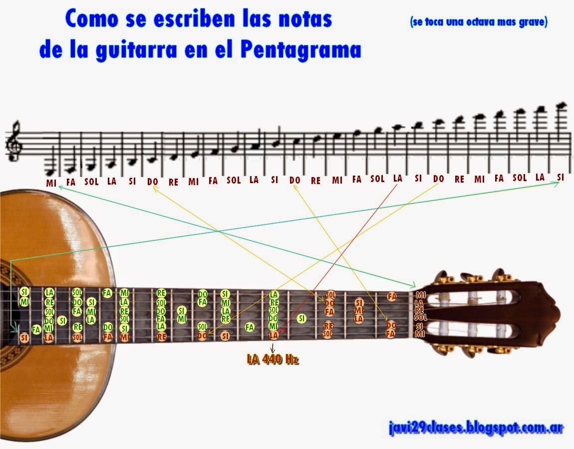 como se escriben todas las notas de la guitarra en el pentagrama