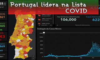 portugal mortos covid
