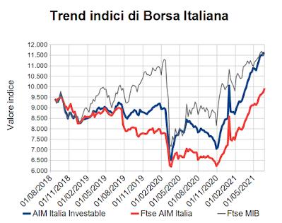 Trend indici di Borsa Italiana al 25 giugno 2021