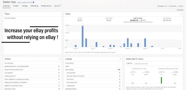 Increase Your eBay Profits Without Relying on eBay!
