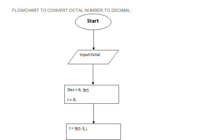 Draw a flow chart and write its corresponding C program to convert an octal number to its equivalent decimal number. 3