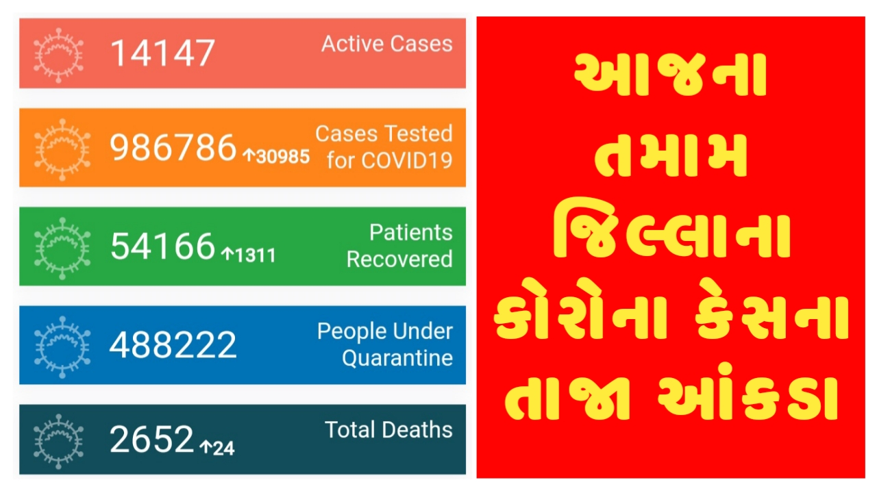 Gujarat Corona Cases Today 28/08/2020 District Wise Updates - Official Press Note PDF