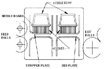 Needle loom
